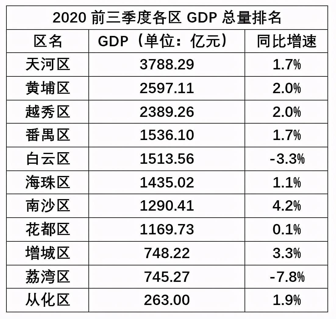 广东各市前三季度经济总量_广东涉外经济职业学校