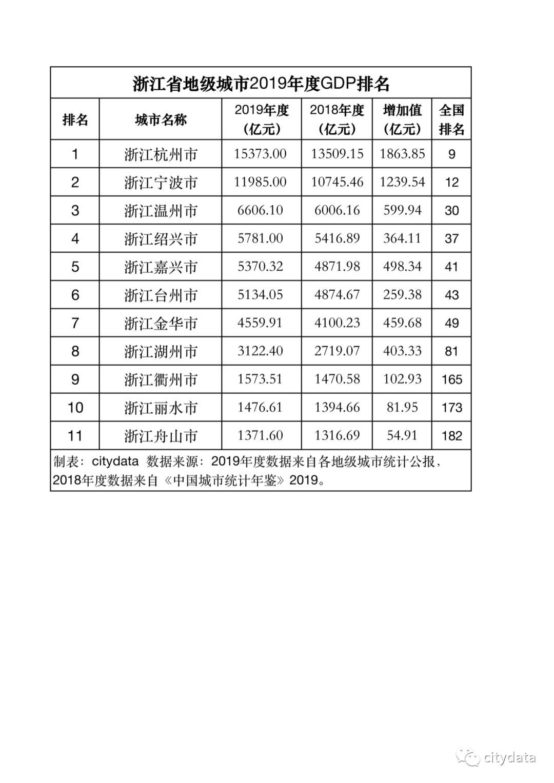 浙江各省gdp排行2020_浙江这座城市GDP仅省会零头,全省排名倒一,却被赞最上进城市