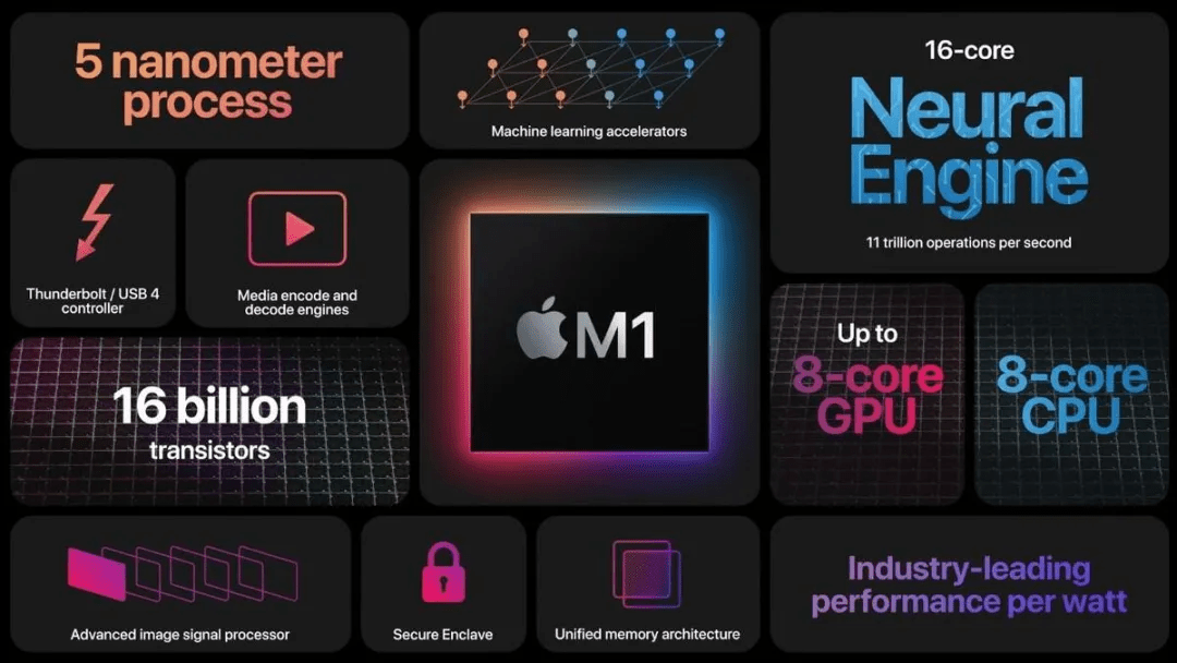 """苹果自研芯片Mac登场,""""讽刺""""英特尔,定义PC下个十年?"""