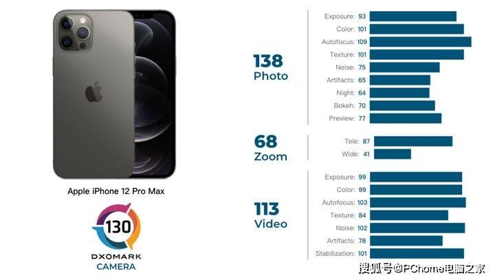 130分追平主流旗舰 iPhone 12 Pro Max DxO评分出炉