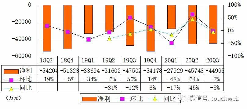 达达Q3季报图解:营收13亿同比增86% 亏损小幅收窄