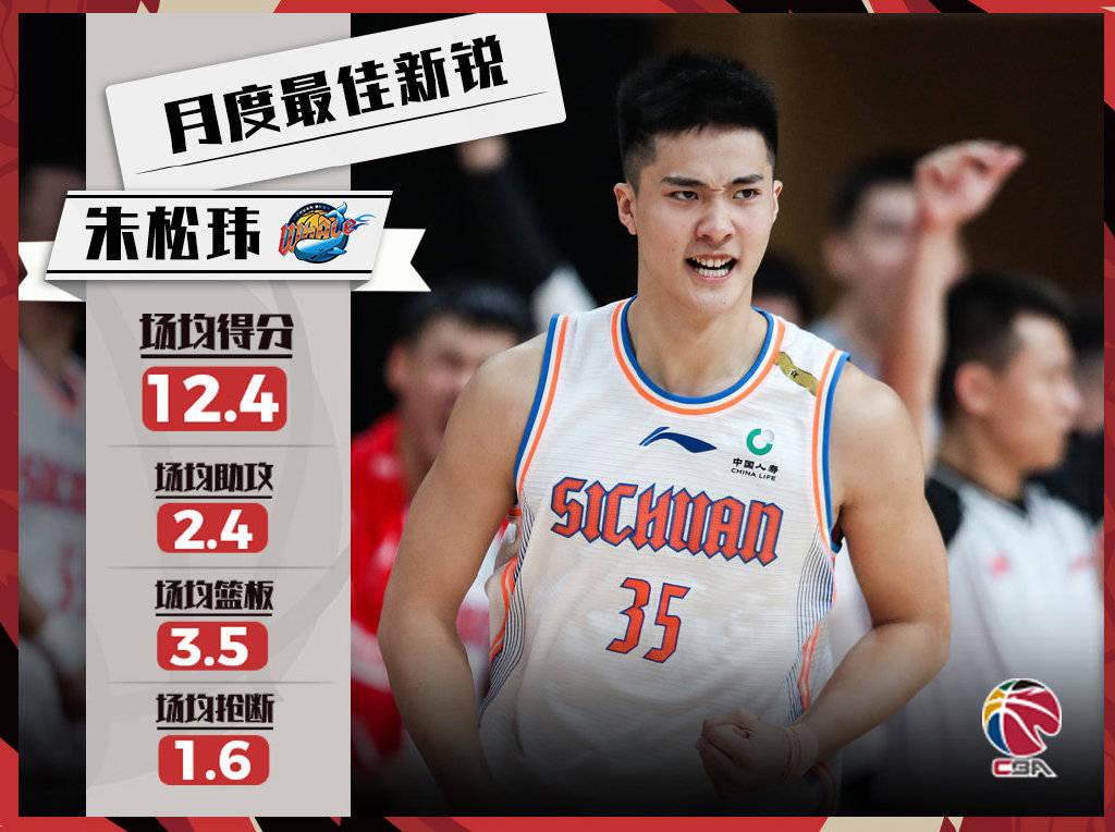 朱松玮当选CBA月度最佳新锐 战广东时砍14+8+6