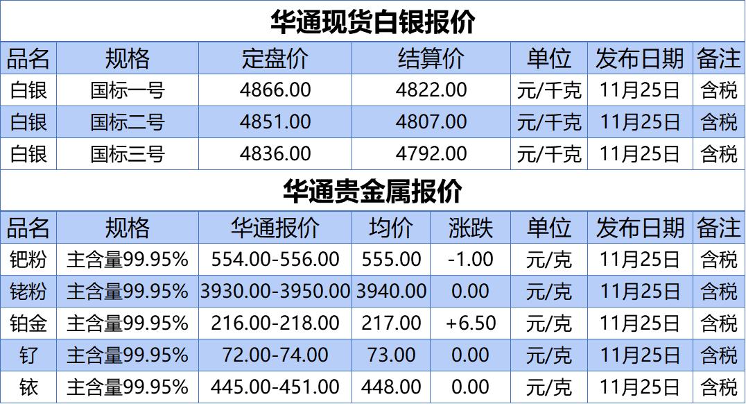 《【天游app注册】上海华通铂银:11.25白银、贵金属报价》