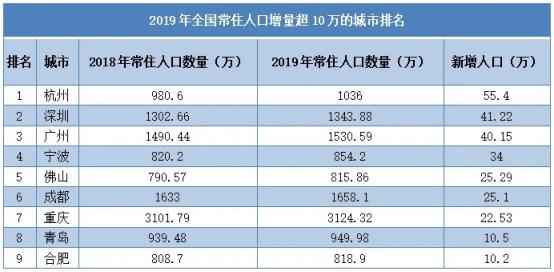 深圳 gdp 美元_深圳各区gdp排名2020