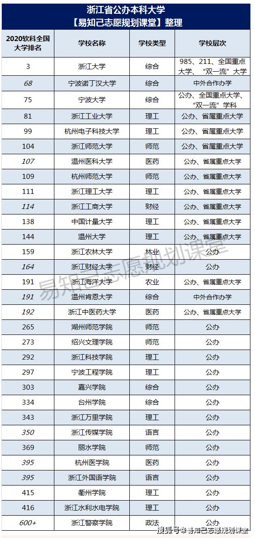 浙江省最好的大学排名!第一是浙江大学,第2名竞争激烈!