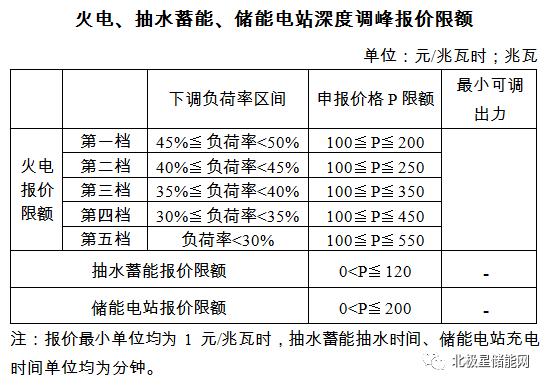 儲能調峰規則大調整!補償價格下調、儲能準入門檻提升(附16省區對比) (圖1)