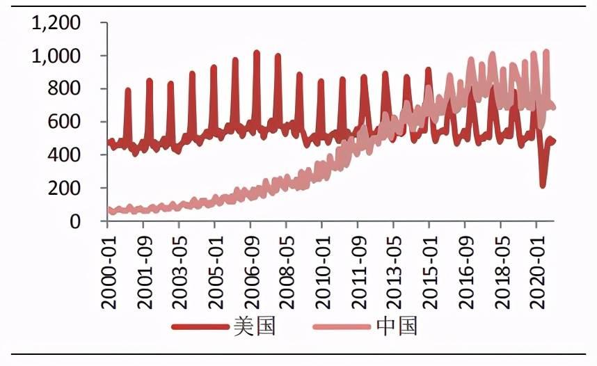 中国gdp与美国差距_中国与美国的差距图
