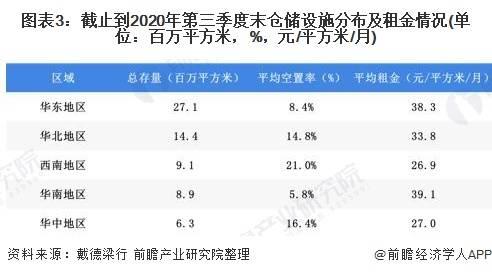 2020年中国仓储行业市场现状与竞争格局分析 电商需求作为高标仓租赁市场主力