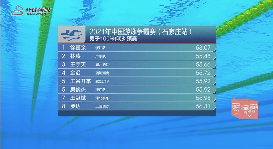 游泳争霸赛石家庄站徐嘉余傅园慧仰泳领跑 汪顺200自第3