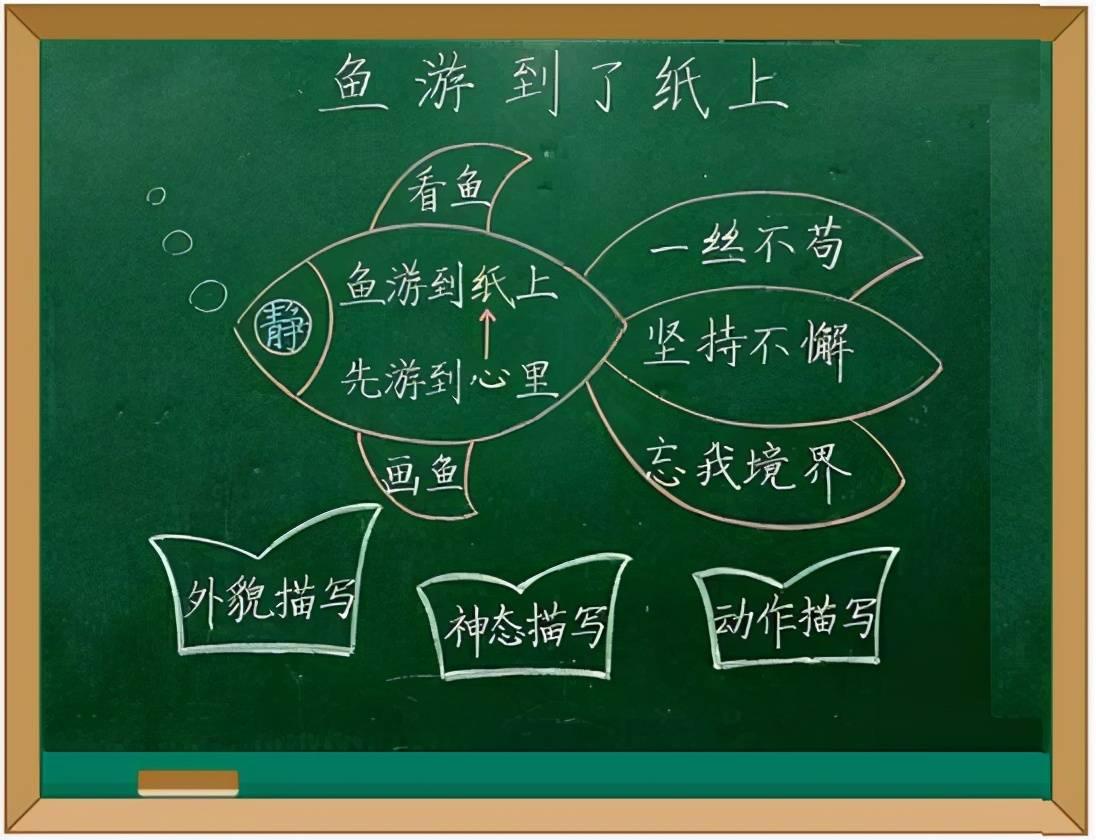 """教师资格面试有""""三步七环"""",其中板书很重要,如果会简笔画,那可是加分项啊"""