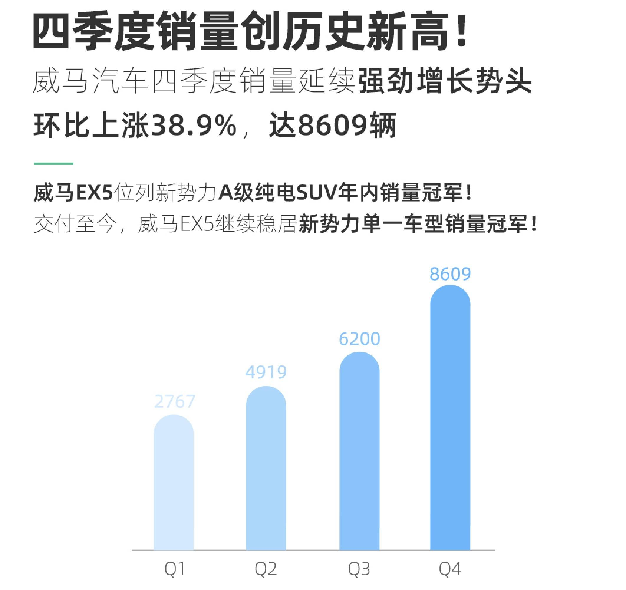 最新数据:今年第四季度魏玛汽车累计销量8609辆