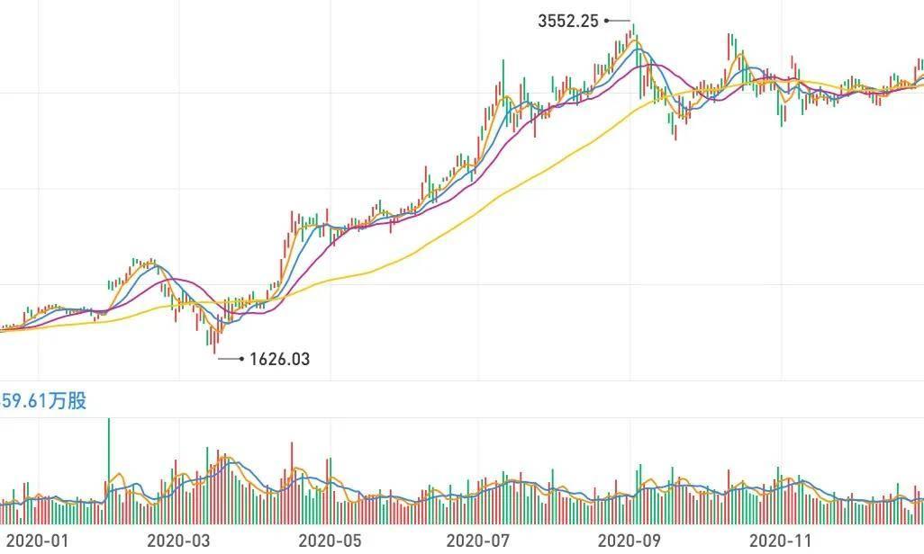 错过了去年亚马逊股票翻倍?今年还有机会弥补