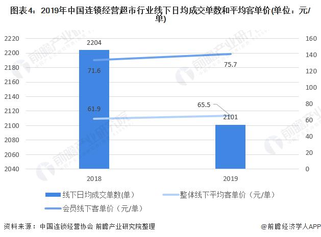 2020年中国连锁超市行业市场现状与发展趋势分析 行业运营质量有所提升