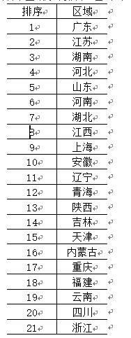 2020年中国锂电池隔膜材料产能规模统计省市区域分布排名(湿法和干法涂布)