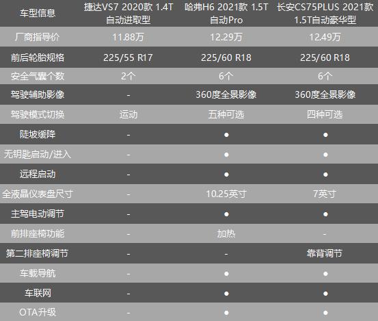 月均销量三千多 出自MQB平台的捷达VS7为何销量惨败?