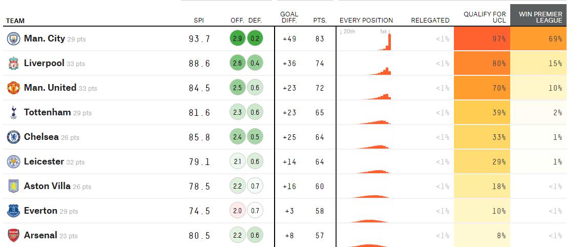 原创             曼联利物浦争冠?大数据机构看好曼城 夺冠概率69%