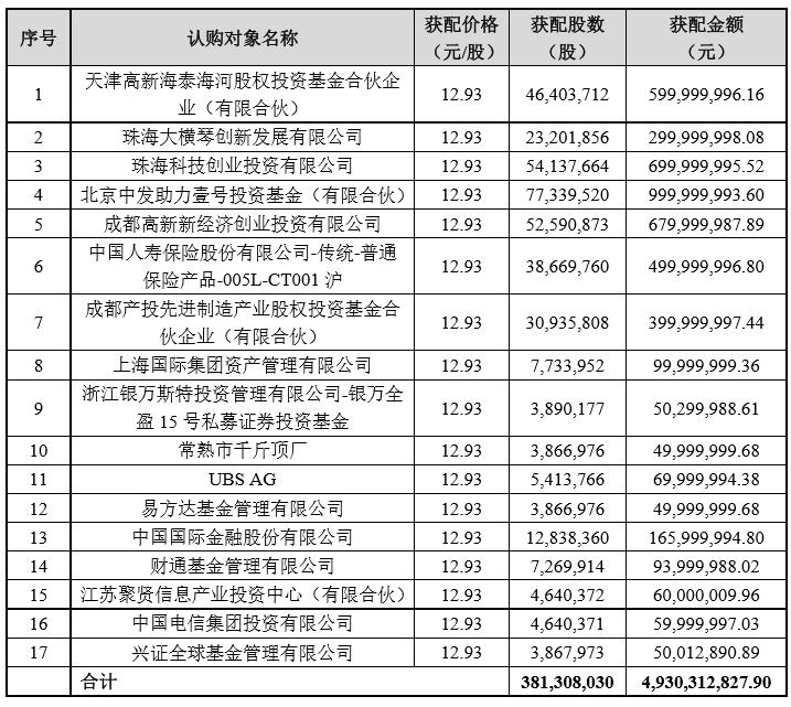 360完成近50亿元定增募资,迎来多个国家队股东