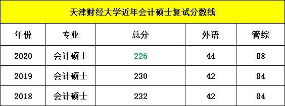 天津财经大学分数线:天津财经大学2020考研MPAcc复试