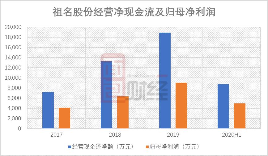 祖名股份上市:豆制品领先企业 三年利润复合增速近五成