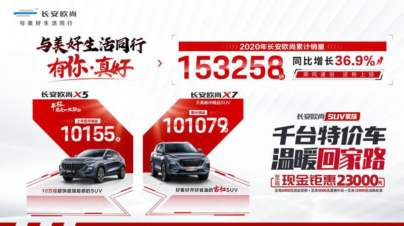 """长安欧尚""""X""""系列双增长,2020年长安欧尚累计销量153258星辉开户辆,同比增长36.9%"""