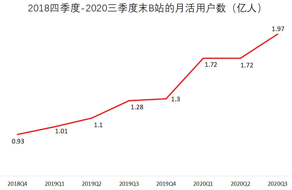 """暴涨790%后,""""小破站""""即将回港IPO?背后还有大动作:杀入金融支付领域?"""