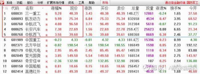 股市分析:大盘飞舞 , 个股严重下调 , 接下来从哪方面入手?