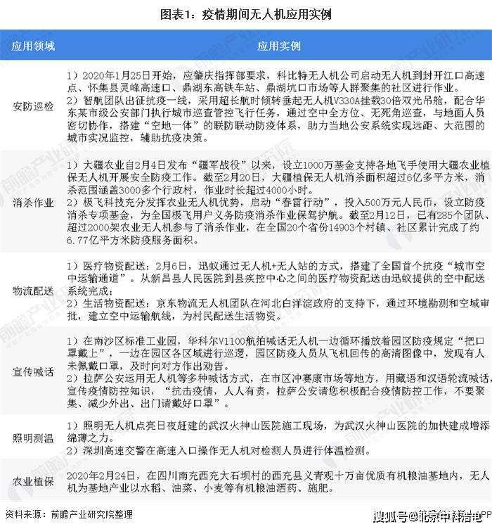 后疫情时代中国无人机产业发展现状及前景