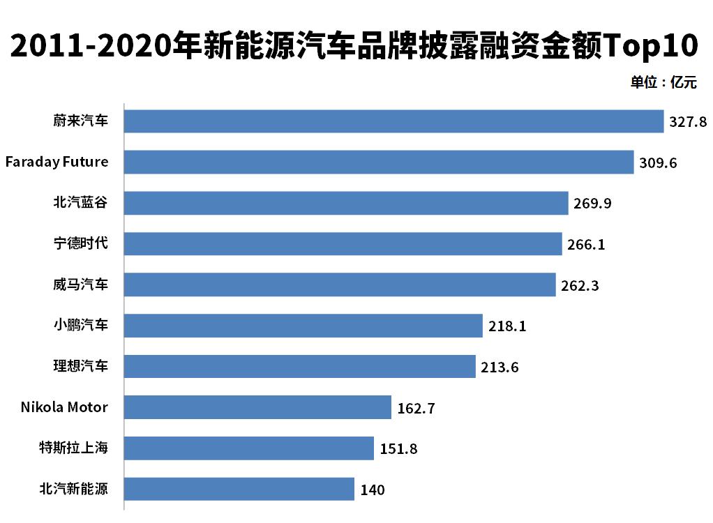 广汽蔚来换将,现任CEO廖兵:心情格外的好!_融资