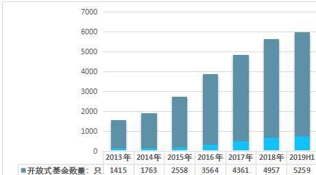 亚博APP安全有保障- 2019上半年中国公募开放式基金和关闭式基金现状分析