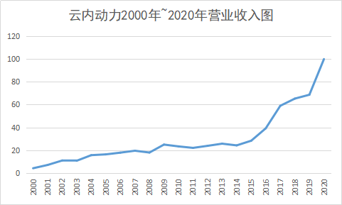 云内动力10年 营收从23亿到100亿 如何做到的?