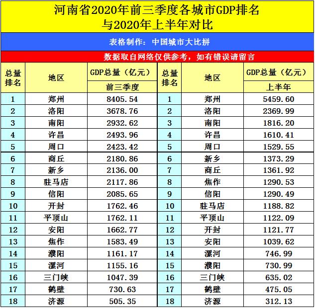 神都洛阳的2020年前三季度GDP出炉,在河南省内排名第几?
