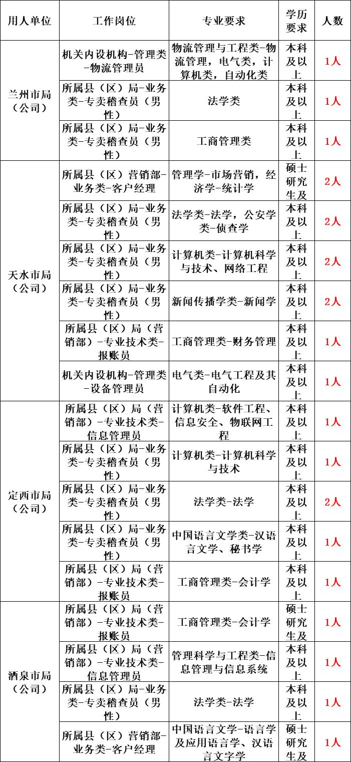 甘肃烟草局招83人,多地市有岗,1月20日起报名