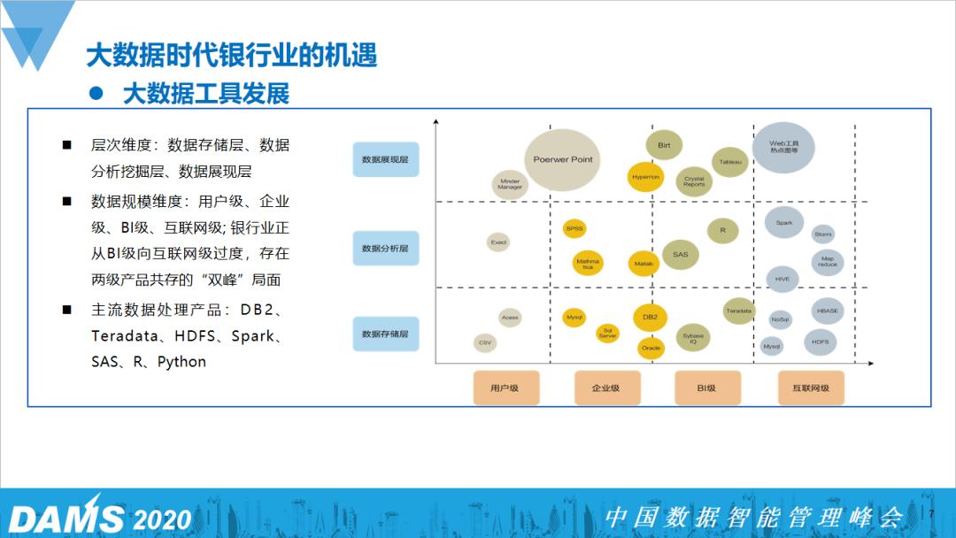 原创             商业银行数据应用赋能的探索与实践