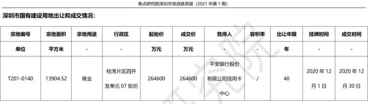 年底翘尾行情浮现市场顺利过渡,深圳城市更新法规出台影响深远