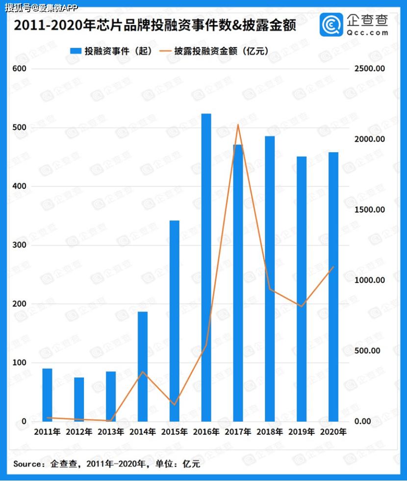 2020年我国芯片半导体总融资额超千亿,近两年取得跨越式进展