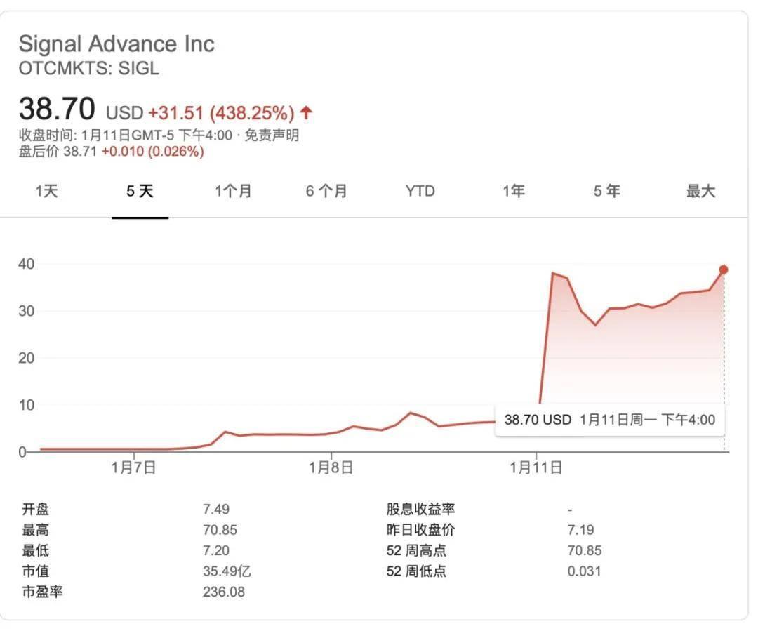 """世界首富""""一声吼""""!这家公司暴涨64倍,竟是一个大乌龙"""