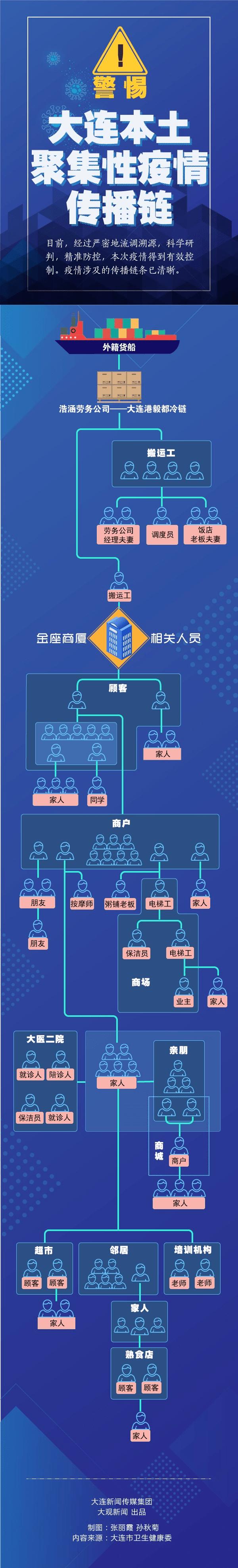 图解大连疫情传播链