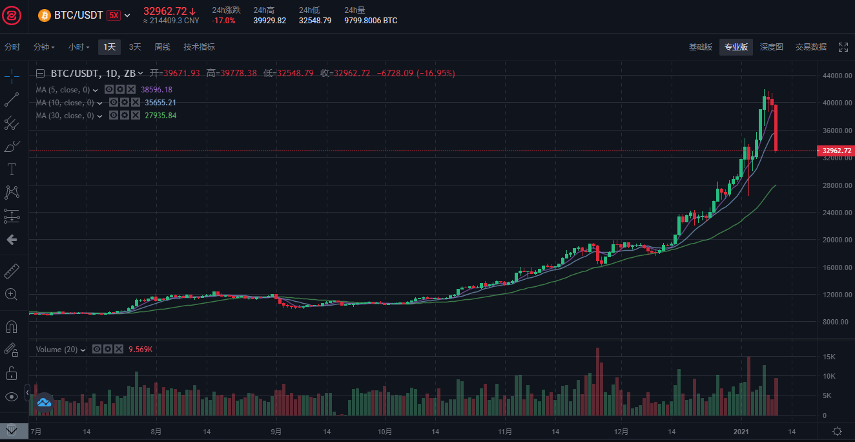 比特币大跌在24小时之内就跌了15% 爆仓金额达200多亿人民币!