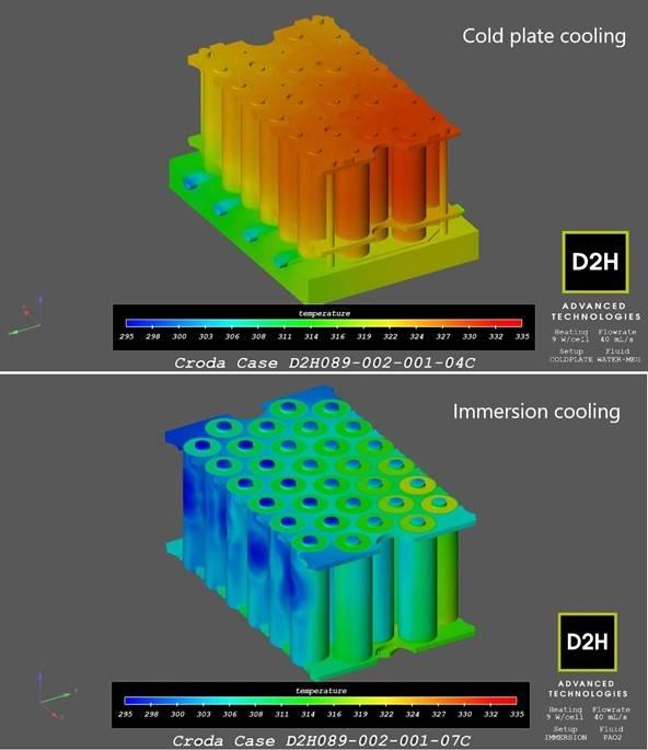 EV电池仿真测试帮助OEM解决快速充电问题