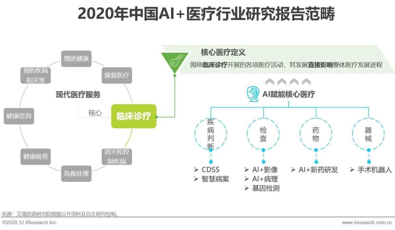 2020年中国AI+医疗行业研究报告