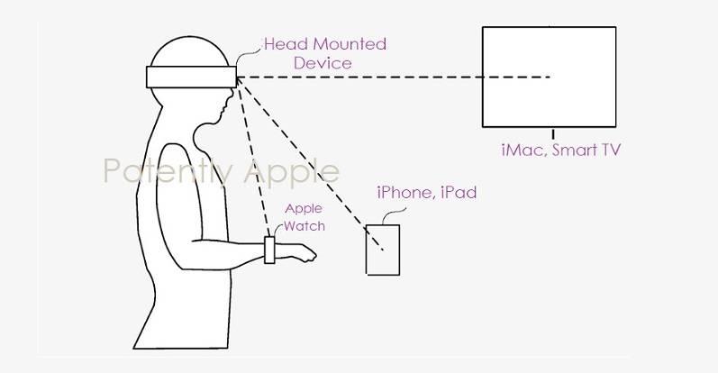 苹果新用户认证系统专利曝光,可使用头显快速解锁多个设备  第1张