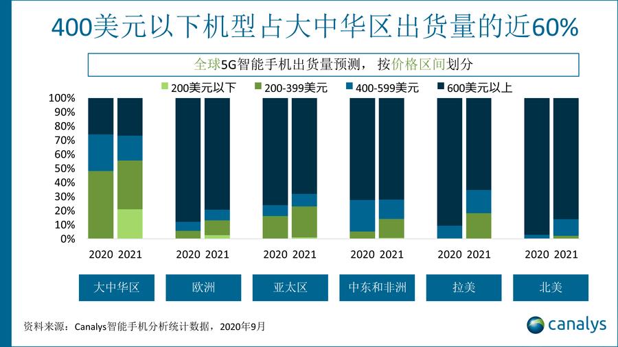 原创             5G手机还没爆发 2021才是关键年