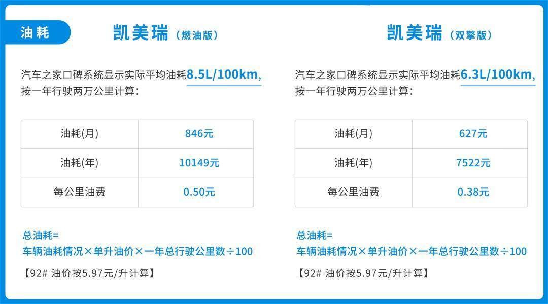 每年能省2627元!动力好油耗低 但买这些高配车 多久才能回本?