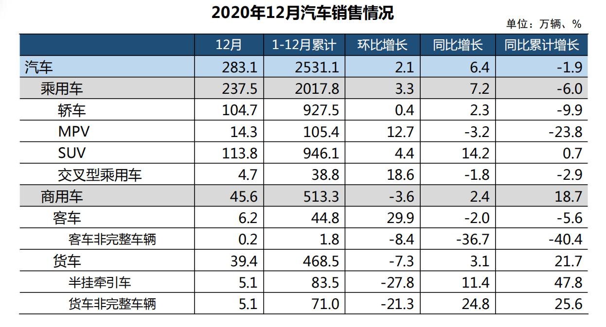 中国汽车工业协会:2020年,汽车产销量将稳步下滑,预计接下来市场将实现复苏性增长