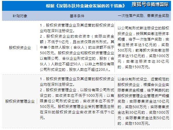深圳私募股权投资公司注册政策优惠,文章了解政策变化