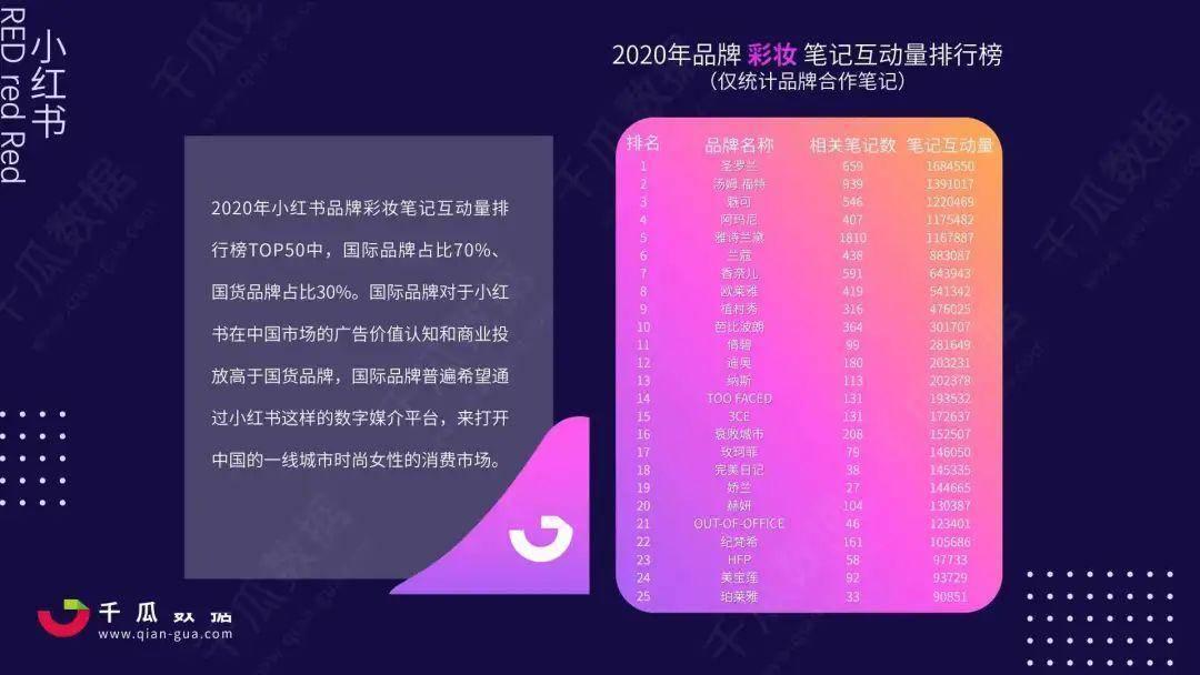 """020年小红书美妆行业报告"""""""