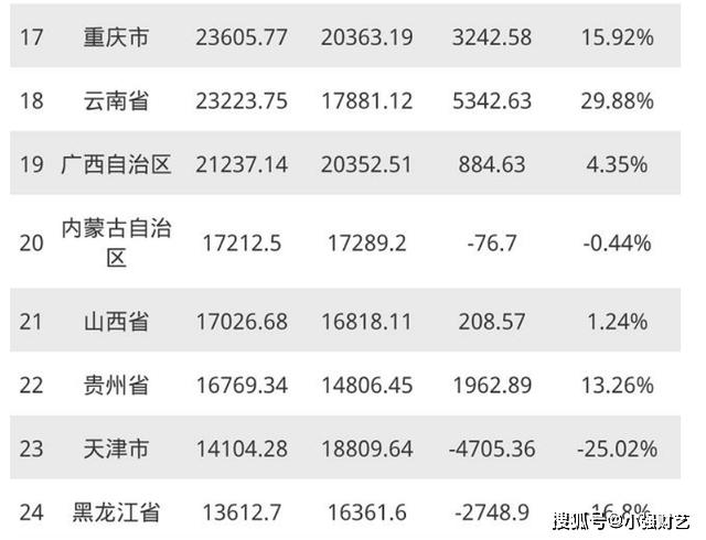越南2020年gdp_越南各省gdp排名