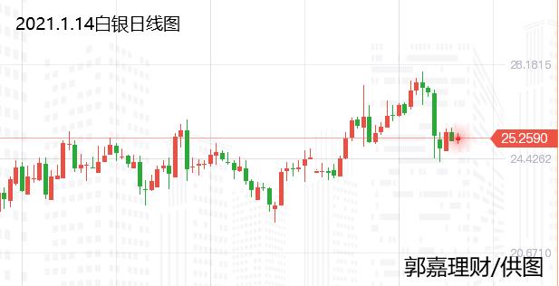 郭嘉理财:1.14黄金、白银TD、原油今日行情走势分析、黄金交易策略