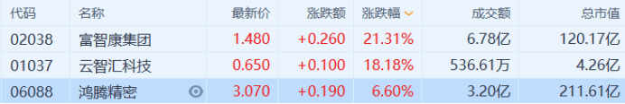 恒指涨0.93%,富士康概念领涨,大型科技股集体上扬