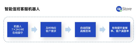 【春节电商不打烊丨UB Store值班机器人,助力商家过节卖货两不误 】图4